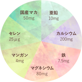 プレミンMen® 4粒あたりの含有量