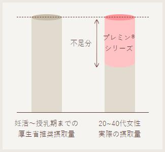 妊活〜授乳期までの厚生省推奨摂取量 20~40代女性実際の摂取量