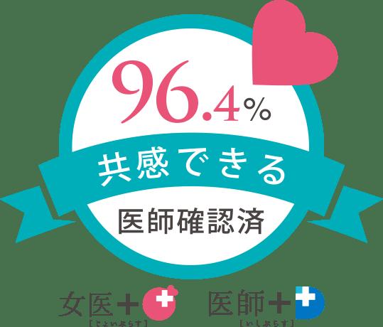96.4% 共感できる