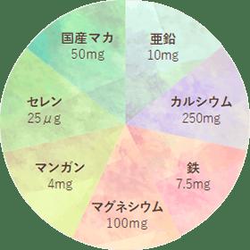 プレミンMen®4粒あたりの含有量